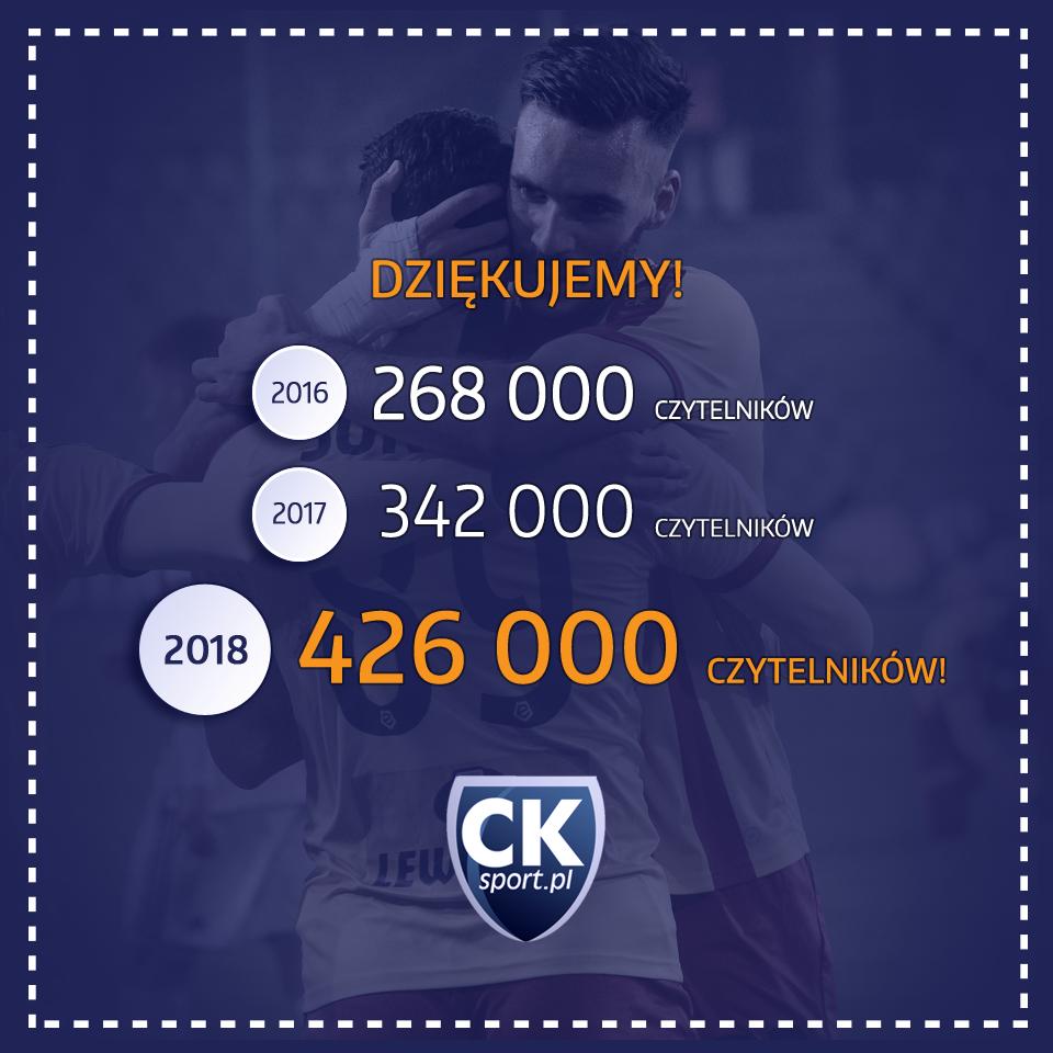 Blisko pół miliona czytelników CKsport.pl w 2018 roku!